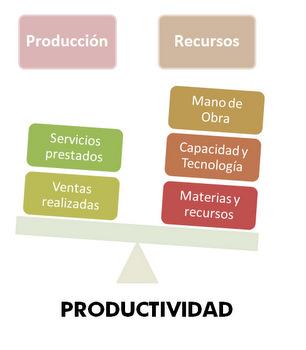 Esquema de la Productividad