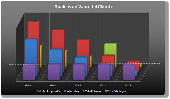 Analisis de valor del cliente - www.javiermegias.com