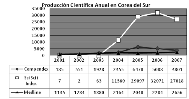 prodcientifica korea