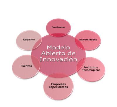 Modelo abierto de innovación