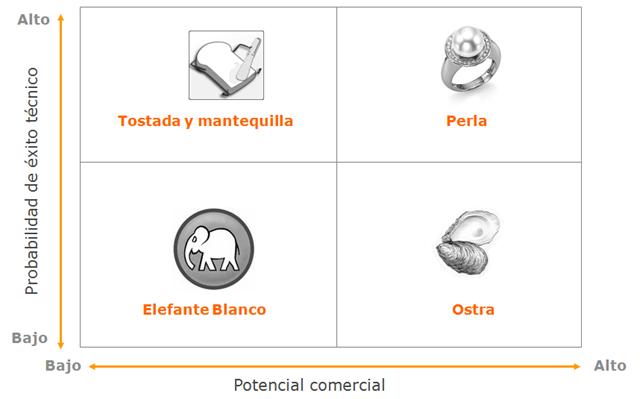 cuadrante-portfolio