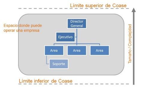 Limites_coase
