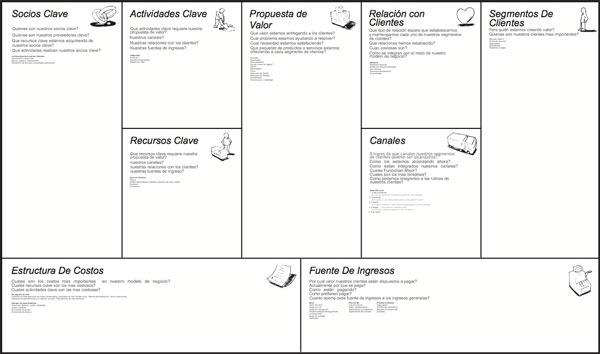 Herramientas El Lienzo De Modelos De Negocio Startups Estrategia