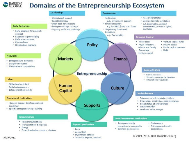 elementos-ecosistema-emprendedor[5]