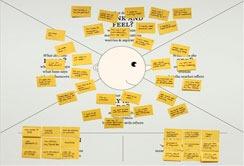 Herramientas: El mapa de empatía (entendiendo al cliente) | Startups, Estrategia y Modelos de negocio