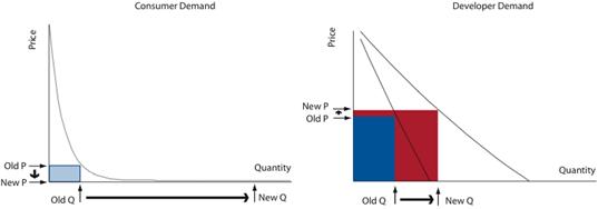 estrategias-de-pricing-modelo-de-negocio-varios-lados