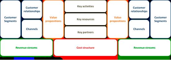 modelo-de-negocio-de-2-dos-lados-lienzo-canvas