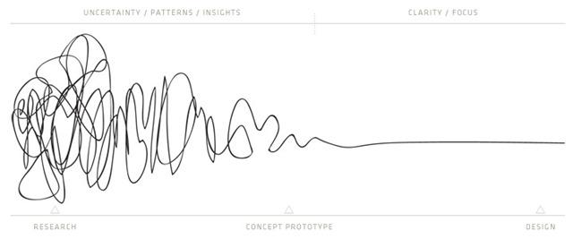 Ciclo de las ideas - innovación y cantidad