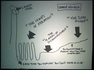 ciclo-vida-startups