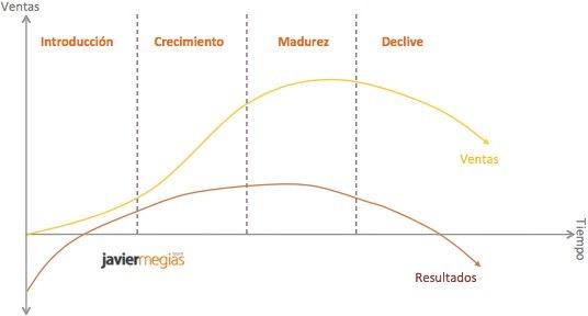 curva-evolucion-adopcion-mercado-1