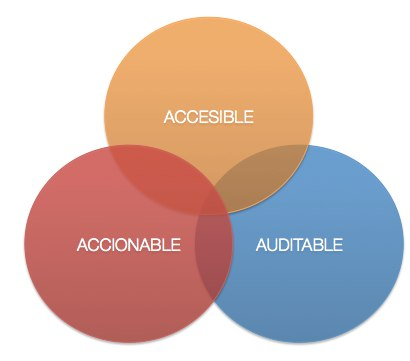 accionable-accesible-auditable-metricas-startups