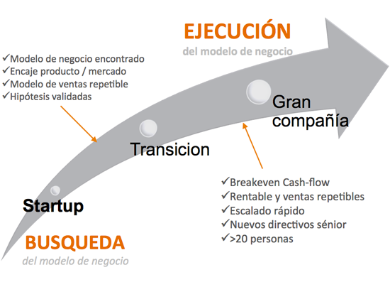 busqueda-ejecucion-modelo-de-negocio-ciclos-etapas-empresa-startup-emprender