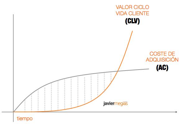 coste-adquisicion-valor-ciclo-vida-cliente-bases-modelo-de-negocio