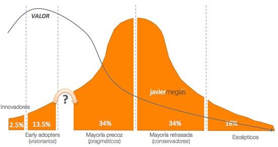 curva-adopcion-tecnologia-geoffrey-moore-abismo-chasm