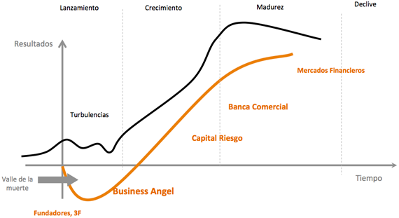 fases-capital-inversion-startup-emprendedor-friends-fools-family-dinero-capital-riesgo-business-angels
