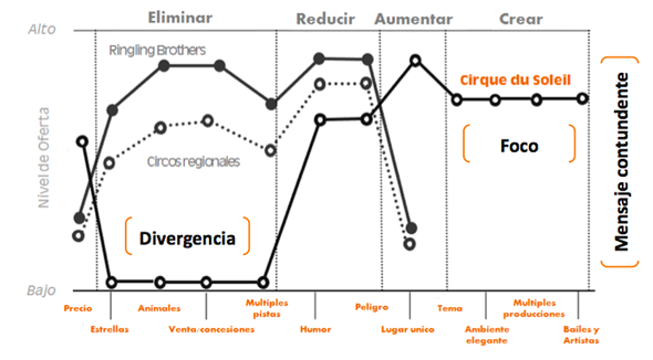 curva-de-valor-circo-del-sol-strategy-canvas-matric-eric
