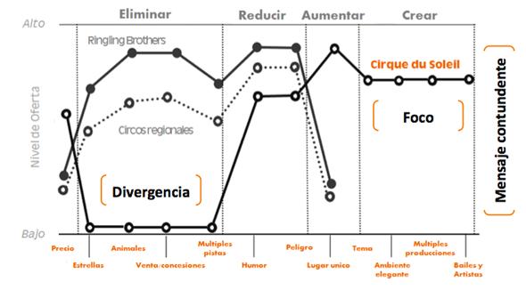 curva-de-valor-circo-del-sol-strategy-canvas-matric-eric