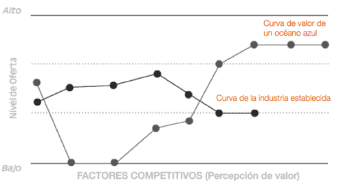 ejemplo-curva-de-valor-oceano-azul-strategy-canvas