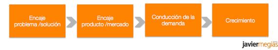 fases-busqueda-encaje-producto-mercado
