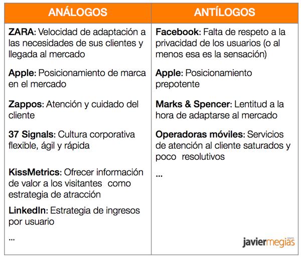 Herramientas-Analogos-antilogos-modelo-de-negocio