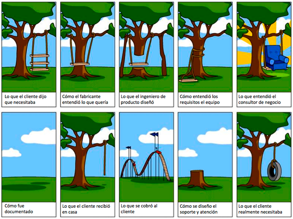 comprender-cliente-necesidades-errores-implicitas-explicitas-latentes