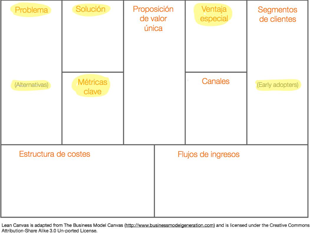Lean Canvas, un lienzo de modelos de negocio para startups ...