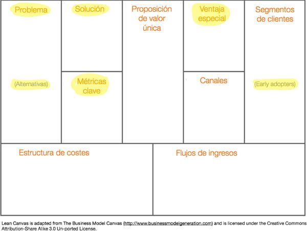 lean-canvas-lienzo-modelo-de-negocio-lean-startup-ash-maurya