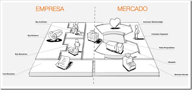 Lean Canvas Un Lienzo De Modelos De Negocio Para Startups