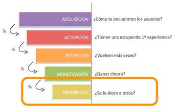 viralidad-medir-funnel-embudo-metricas-startups-2[5]