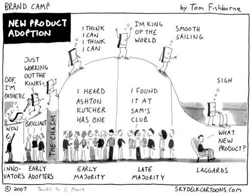 ciclo-de-vida-adopcion-nuevo-producto-early-adopters