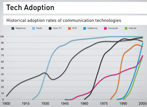 curvas-adopcion-pc-telefono-video-internet