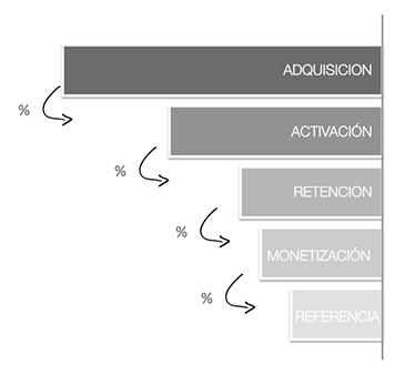 embudo-conversion-ciclo-vida-cliente-no-optimizado