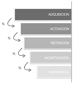 embudo-conversion-ciclo-vida-cliente-optimizado