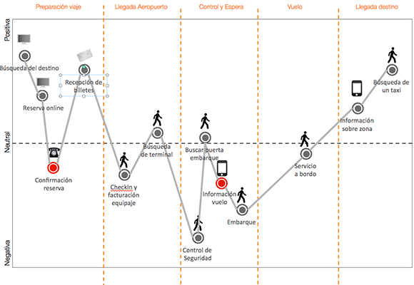 Un mapa de la experiencia del cliente: Customer Journey Map ...