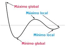 maximo-local-maximo-global-startups