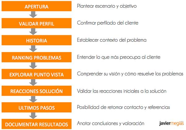 Entrevista-cliente-problema-solucion-lean-startup