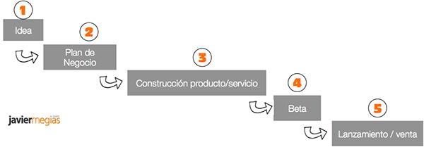 ciclo-cascada-lanzamiento-producto-modelo-de-negocio-small
