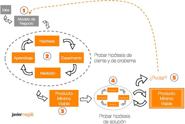 ciclo-lean-agile-lanzamiento-modelo-de-negocio-startup-validaion-hipotesis-medir-small