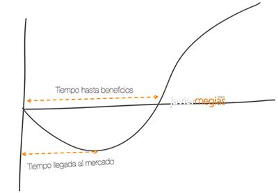 enfoque-tradicional-emprender-fases-plan-de-negocio