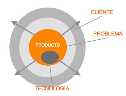 motivacion-emprender-lanzar-producto-tecnologia
