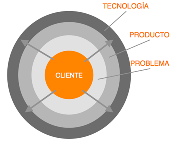 motivacion-emprender-resolver-problema-cliente