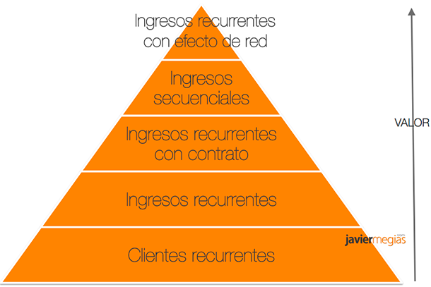 types-of-recurring-income-pyramid