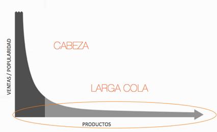 Modelos-de-negocio-long-tail-cola