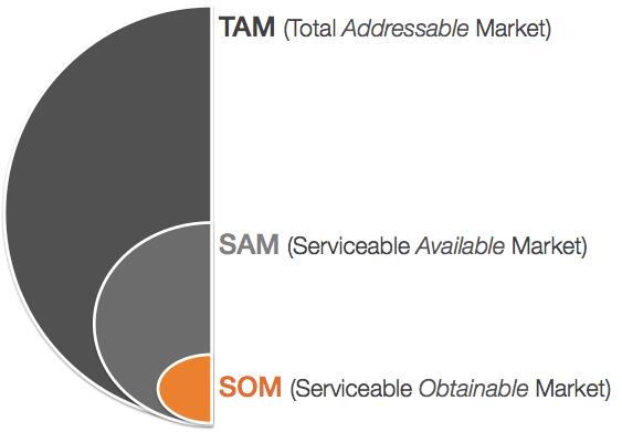 86fa36f73 Una estrategia para calcular el tamaño de mercado  TAM
