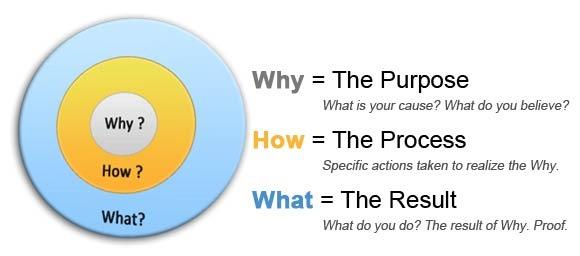 circulo-dorado-golden-cicrcle-simon-sinek-vision-startup