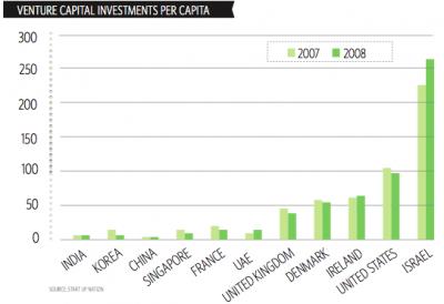 venture-capital-israel