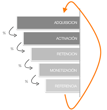 flujo-funnel-usuarios-growth-hacking