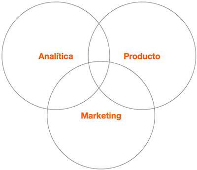 growth-hacking-analitica-marketing-producto