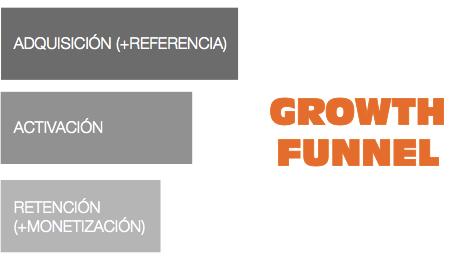 growth-funnel_crecimiento_startup_embudo