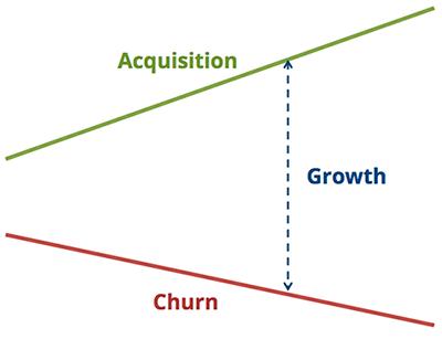 churn-rate-startup-attrition